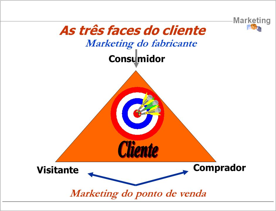 Cliente As três faces do cliente Marketing do fabricante