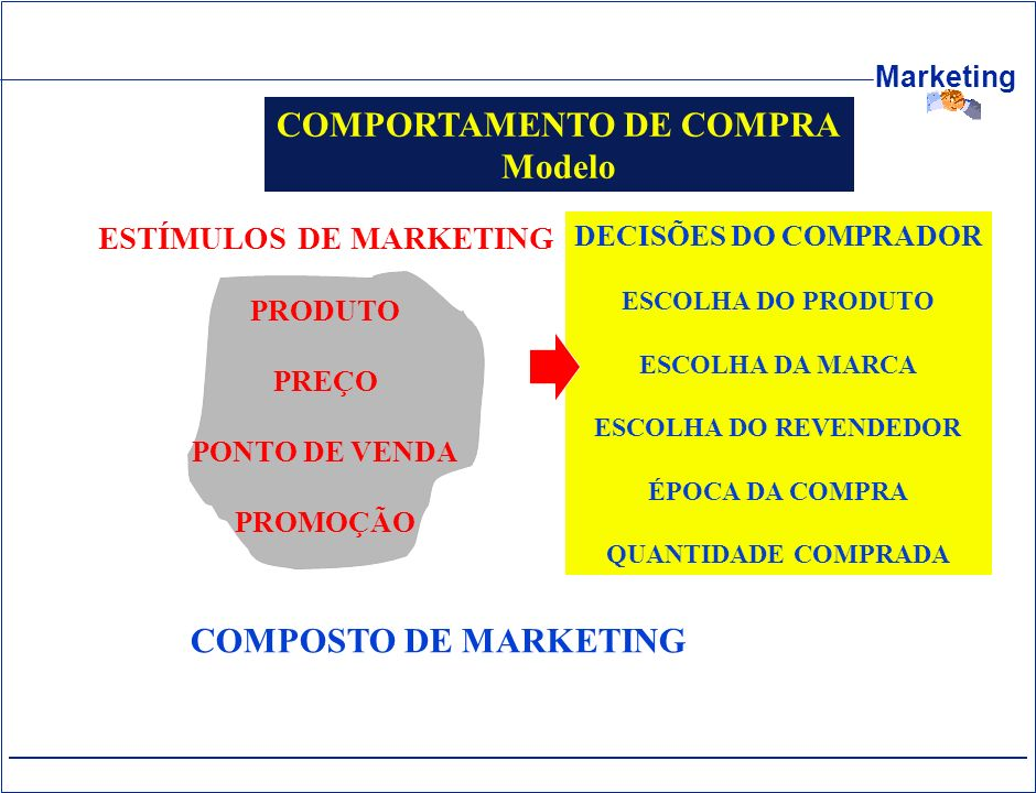 COMPORTAMENTO DE COMPRA ESTÍMULOS DE MARKETING