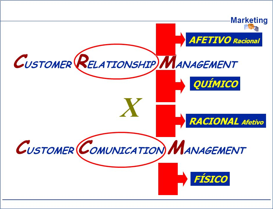 X CUSTOMER RELATIONSHIP MANAGEMENT CUSTOMER COMUNICATION MANAGEMENT