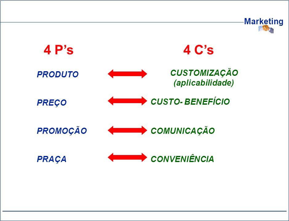 4 C's 4 P's CUSTOMIZAÇÃO (aplicabilidade) CUSTO- BENEFÍCIO COMUNICAÇÃO