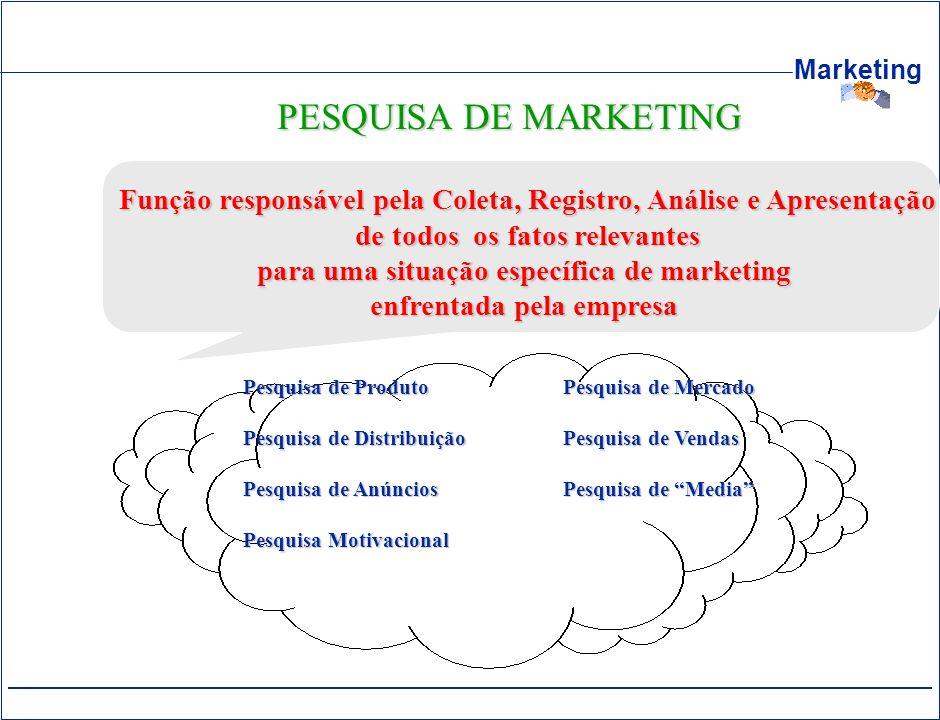 PESQUISA DE MARKETING Função responsável pela Coleta, Registro, Análise e Apresentação. de todos os fatos relevantes.