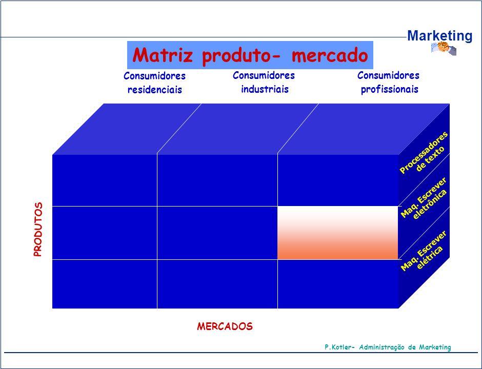 Matriz produto- mercado P.Kotler- Administração de Marketing