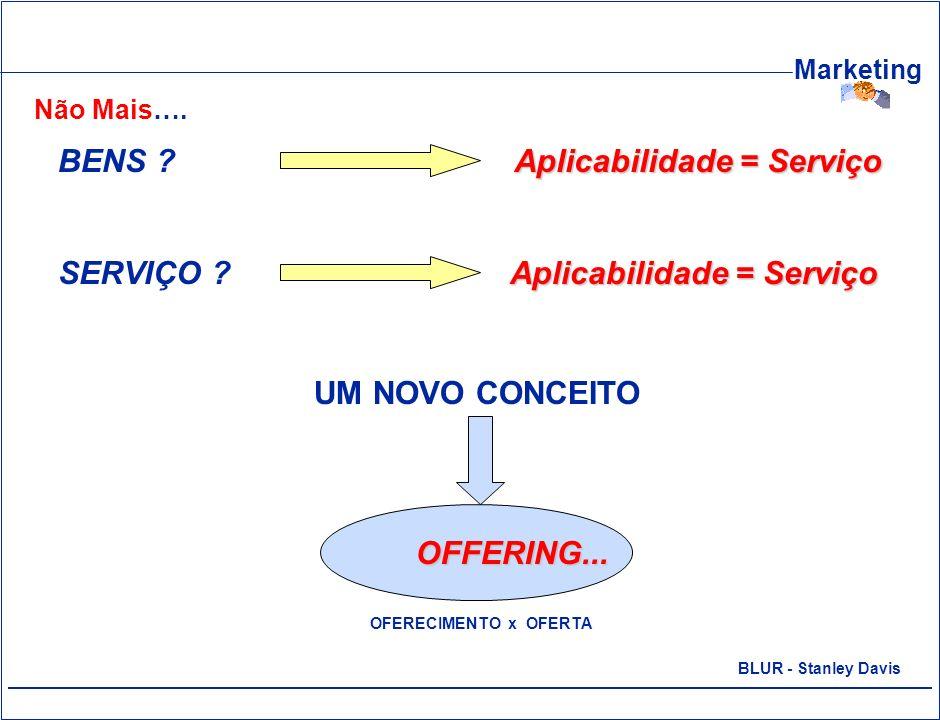 Aplicabilidade = Serviço