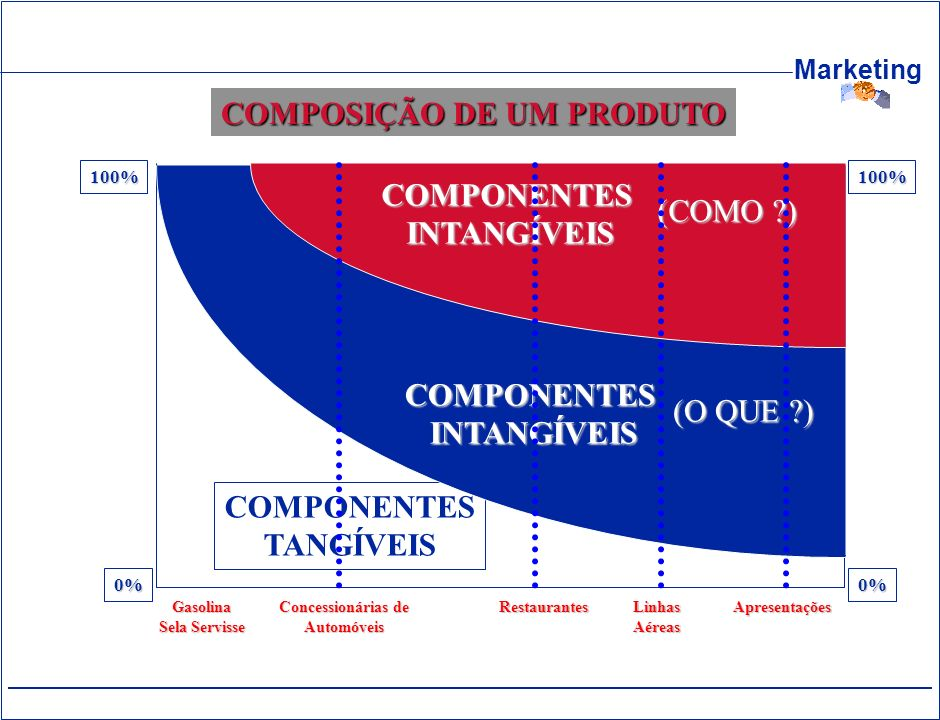 COMPONENTES TANGÍVEIS INTANGÍVEIS