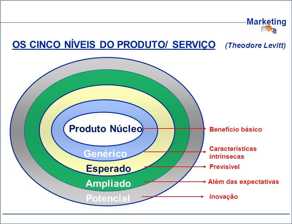 OS CINCO NÍVEIS DO PRODUTO/ SERVIÇO (Theodore Levitt)