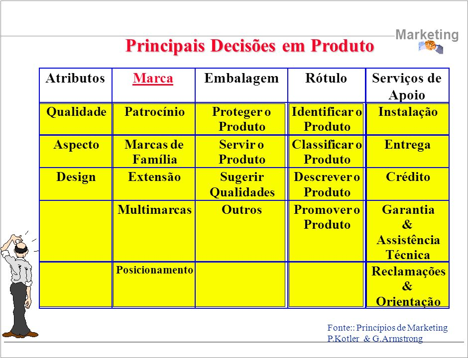 Principais Decisões em Produto