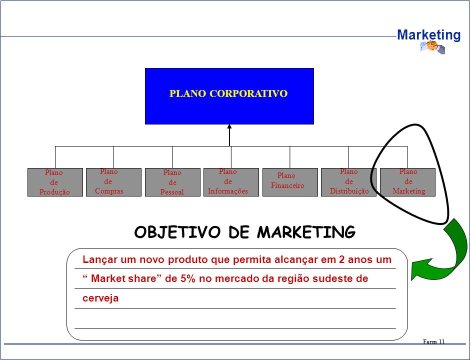 OBJETIVO DE MARKETING PLANO CORPORATIVO