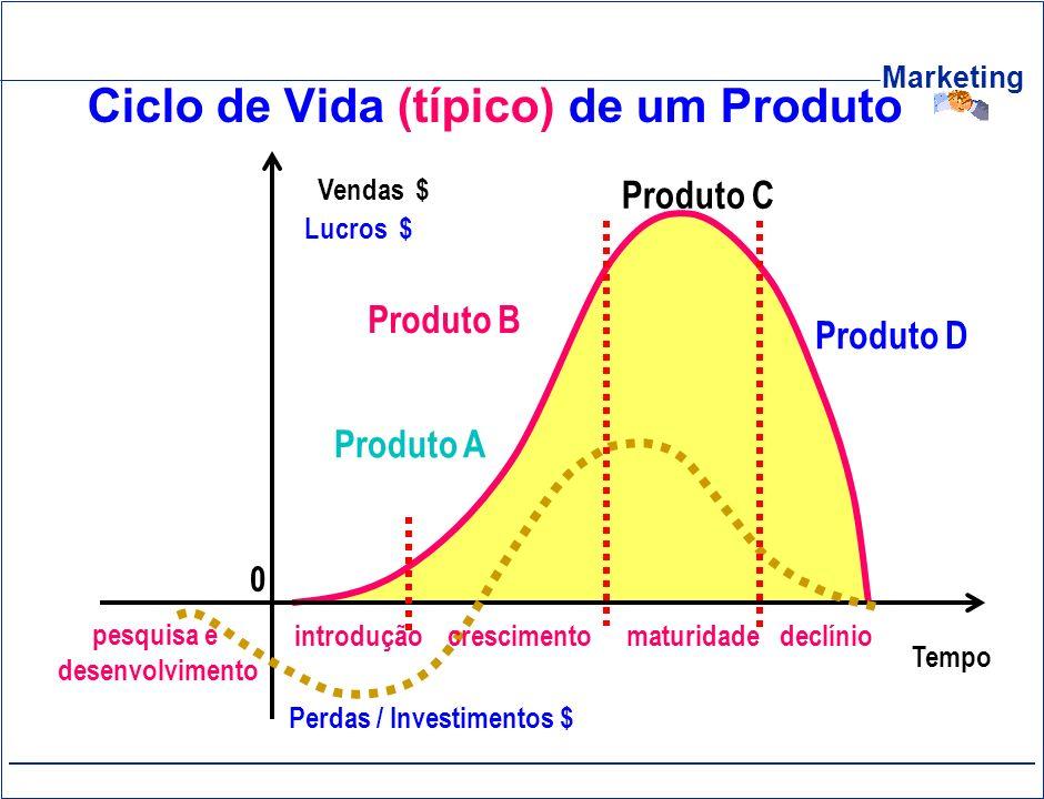 Ciclo de Vida (típico) de um Produto