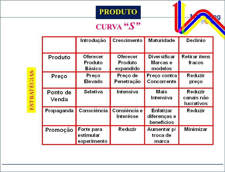 PRODUTO CURVA S ESTRATÉGIAS