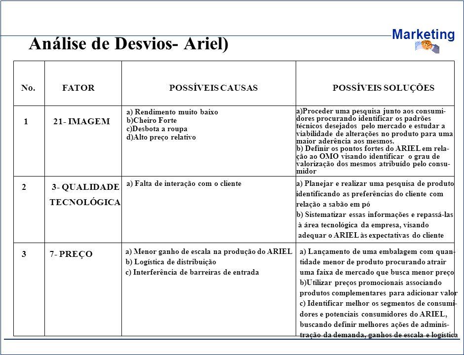 Análise de Desvios- Ariel)