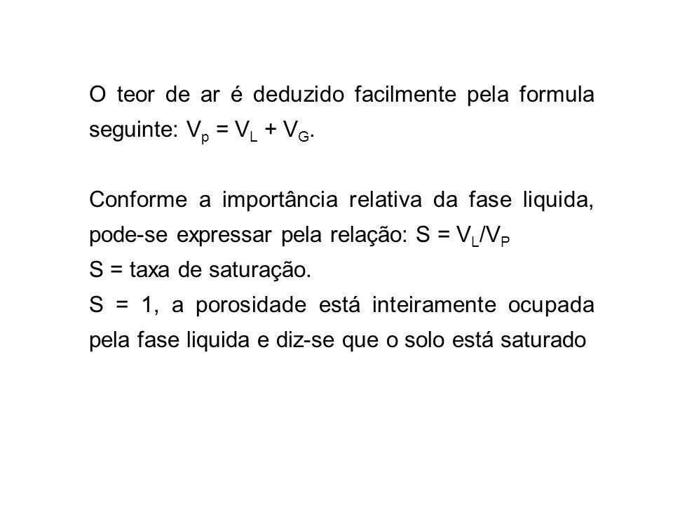 O teor de ar é deduzido facilmente pela formula seguinte: Vp = VL + VG.