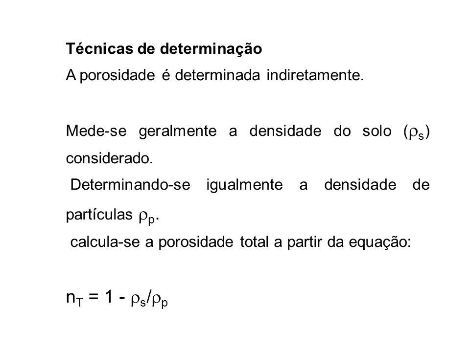 nT = 1 - s/p Técnicas de determinação