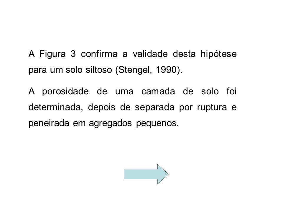 A Figura 3 confirma a validade desta hipótese para um solo siltoso (Stengel, 1990).
