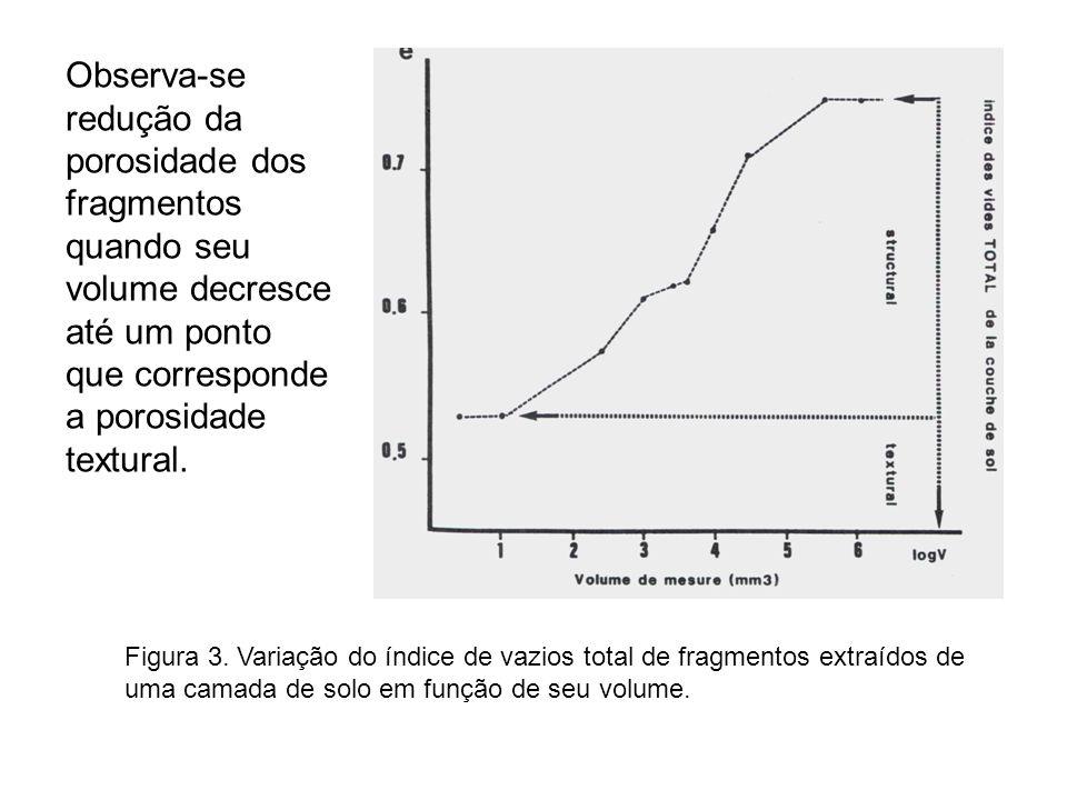 Observa-se redução da porosidade dos fragmentos quando seu volume decresce até um ponto que corresponde a porosidade textural.