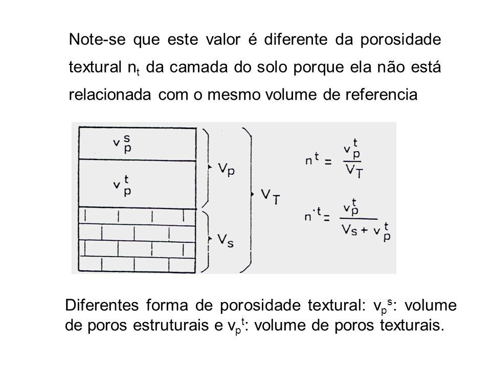 Note-se que este valor é diferente da porosidade textural nt da camada do solo porque ela não está relacionada com o mesmo volume de referencia