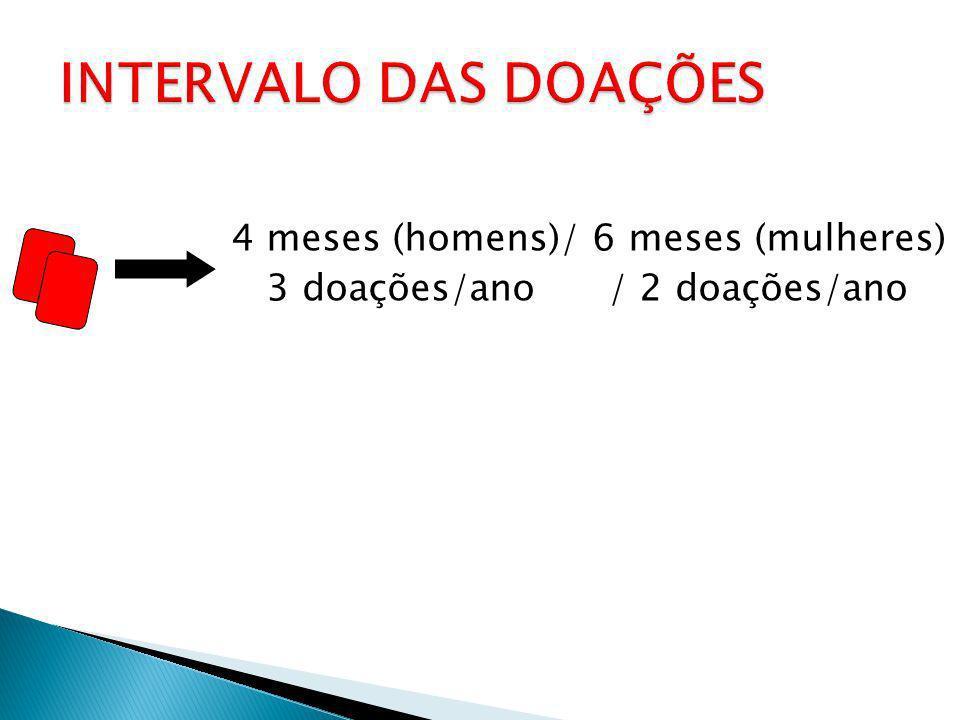 INTERVALO DAS DOAÇÕES 4 meses (homens)/ 6 meses (mulheres)