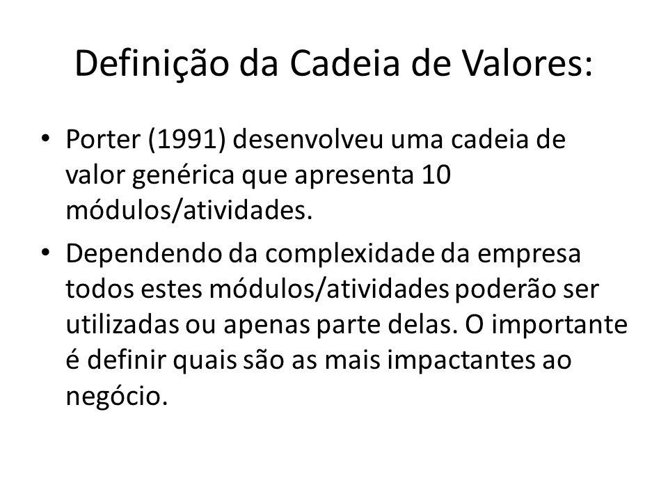 Definição da Cadeia de Valores:
