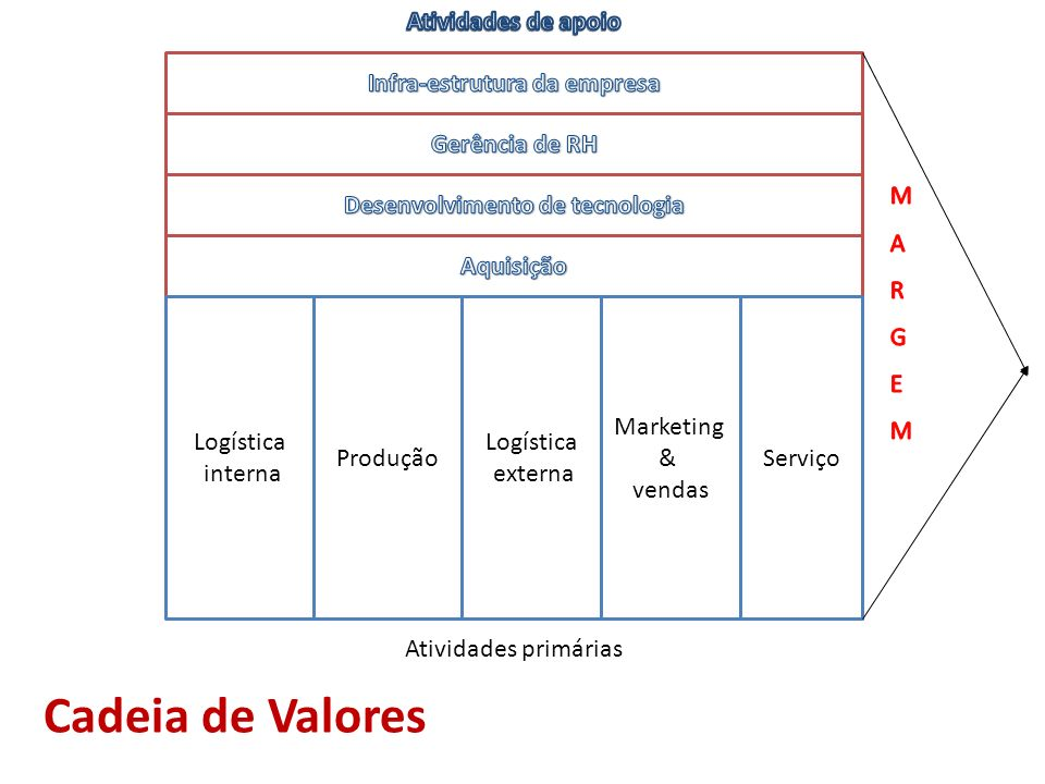 Infra-estrutura da empresa Desenvolvimento de tecnologia