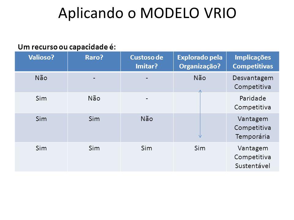 Aplicando o MODELO VRIO Um recurso ou capacidade é: