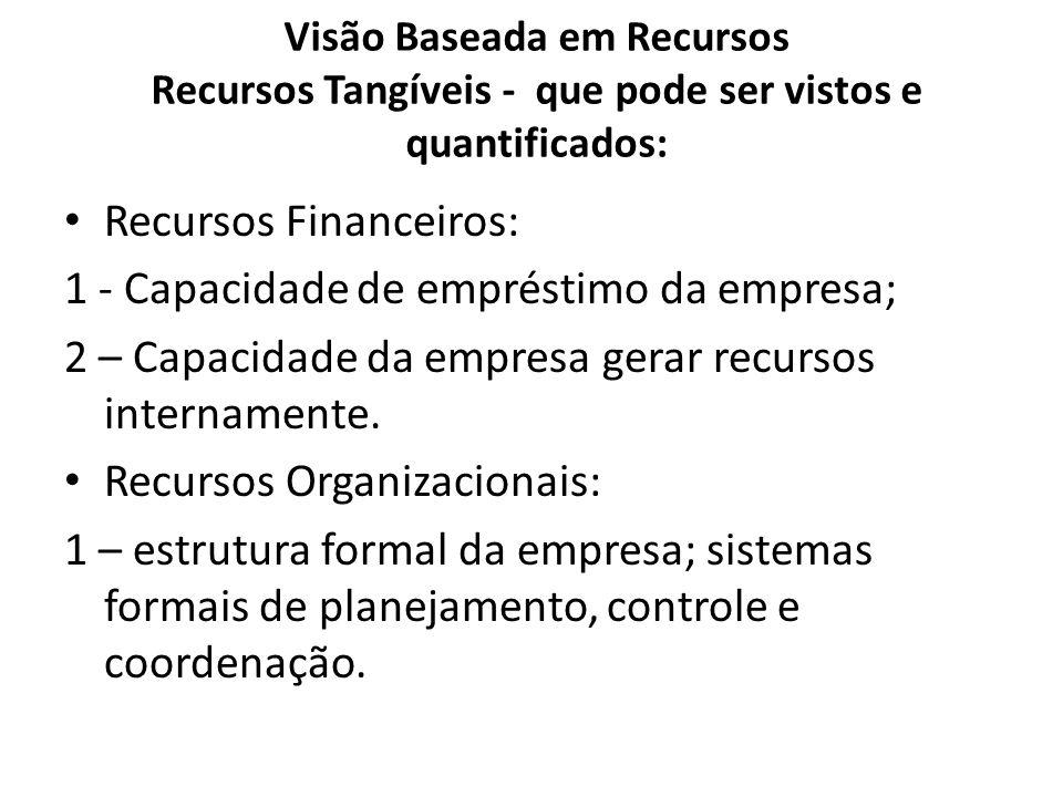 Recursos Financeiros: 1 - Capacidade de empréstimo da empresa;