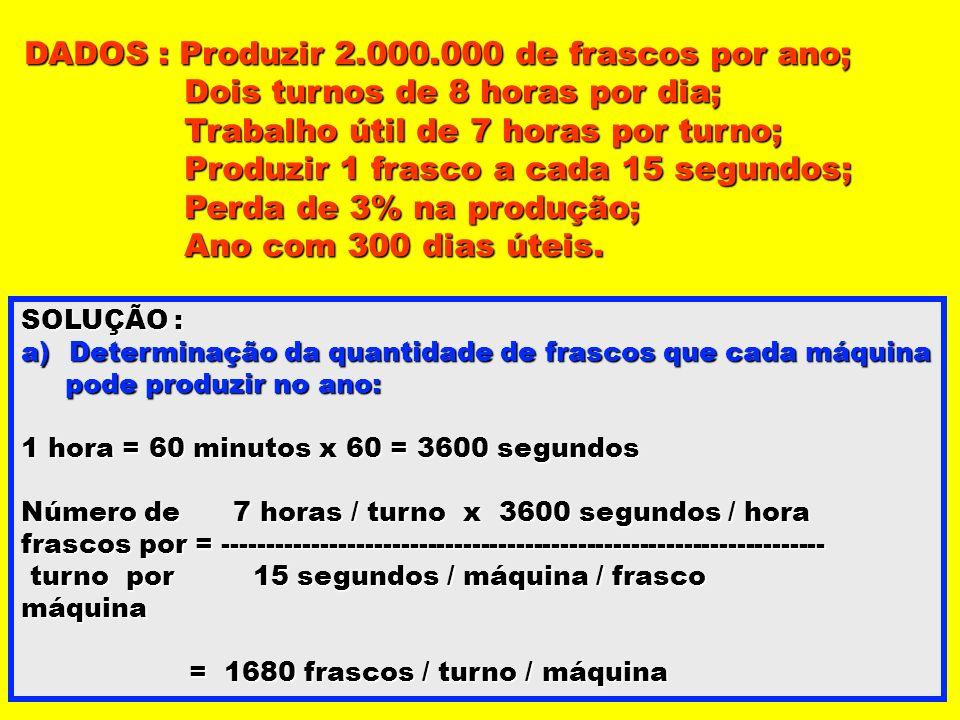 DADOS : Produzir 2.000.000 de frascos por ano;
