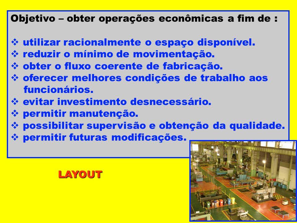 Objetivo – obter operações econômicas a fim de :