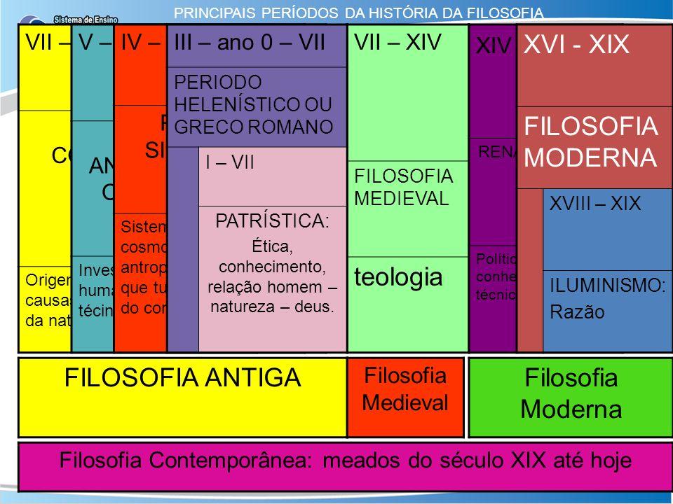 teologia XVI - XIX FILOSOFIA MODERNA FILOSOFIA ANTIGA