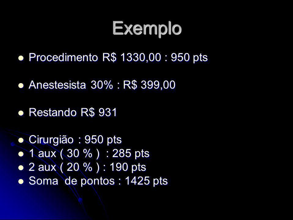 Exemplo Procedimento R$ 1330,00 : 950 pts Anestesista 30% : R$ 399,00