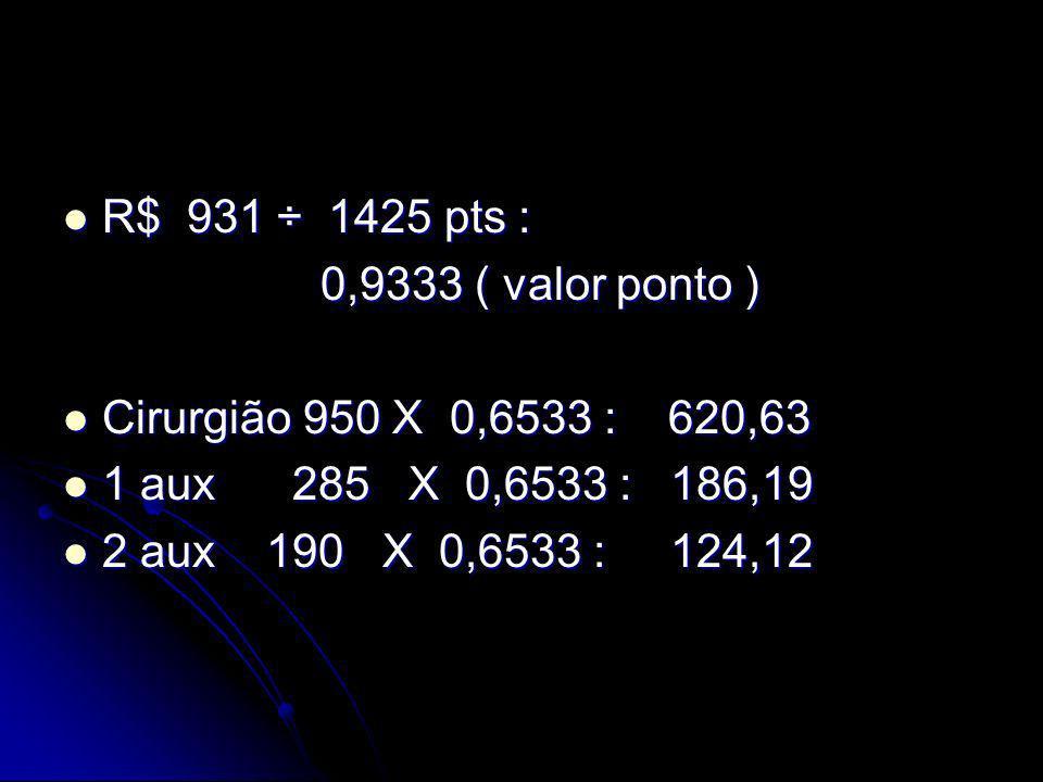 R$ 931 ÷ 1425 pts : 0,9333 ( valor ponto ) Cirurgião 950 X 0,6533 : 620,63. 1 aux 285 X 0,6533 : 186,19.