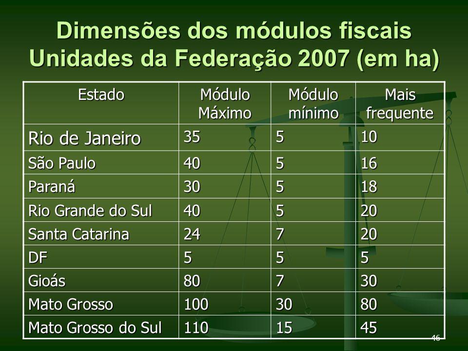 Dimensões dos módulos fiscais Unidades da Federação 2007 (em ha)