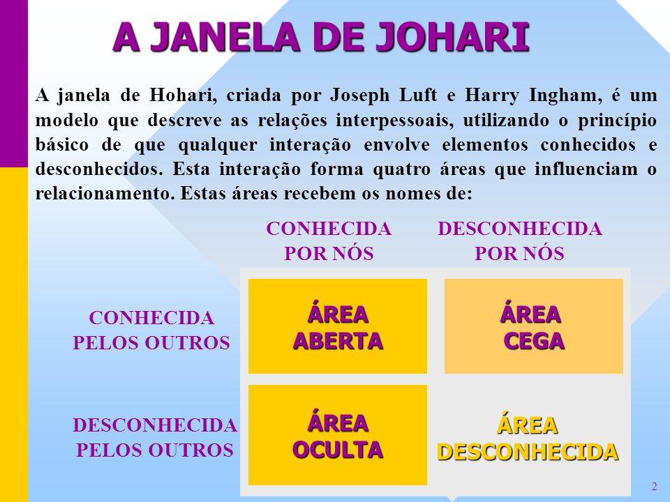 A JANELA DE JOHARI ÁREA ABERTA ÁREA CEGA ÁREA OCULTA ÁREA DESCONHECIDA
