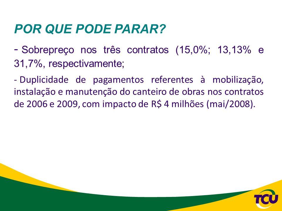 Sobrepreço nos três contratos (15,0%; 13,13% e 31,7%, respectivamente;