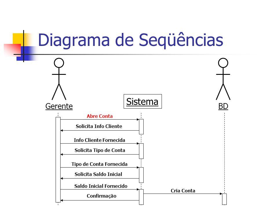 Diagrama de Seqüências
