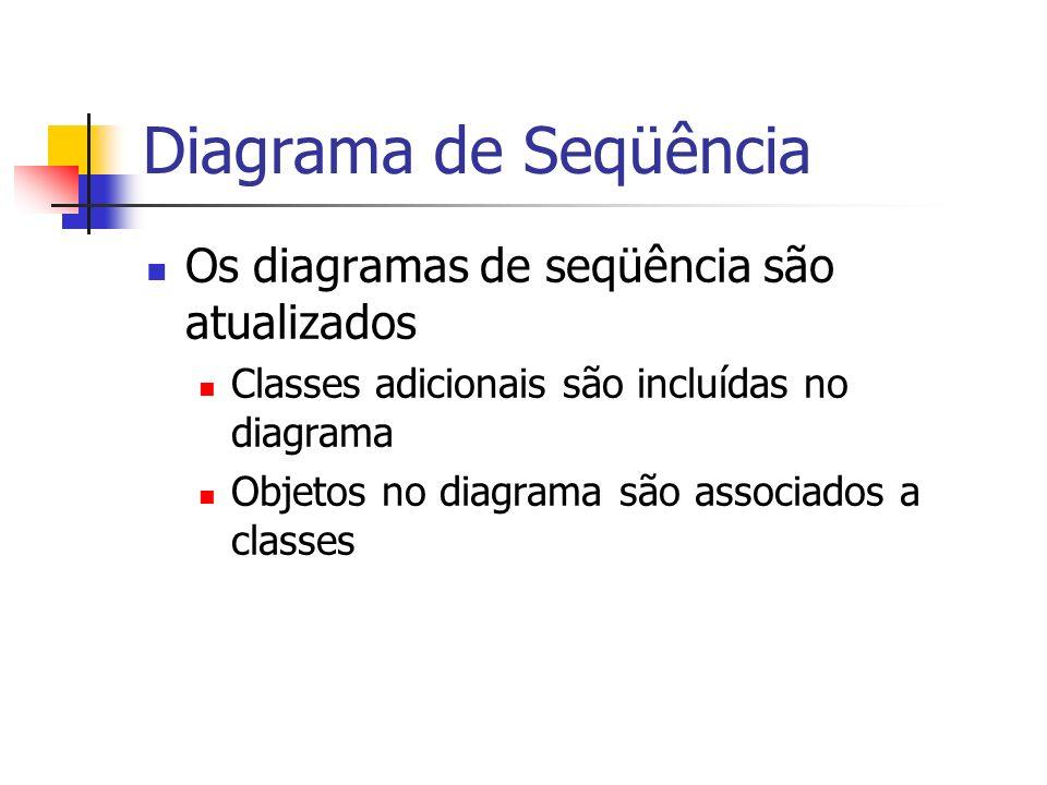 Diagrama de Seqüência Os diagramas de seqüência são atualizados