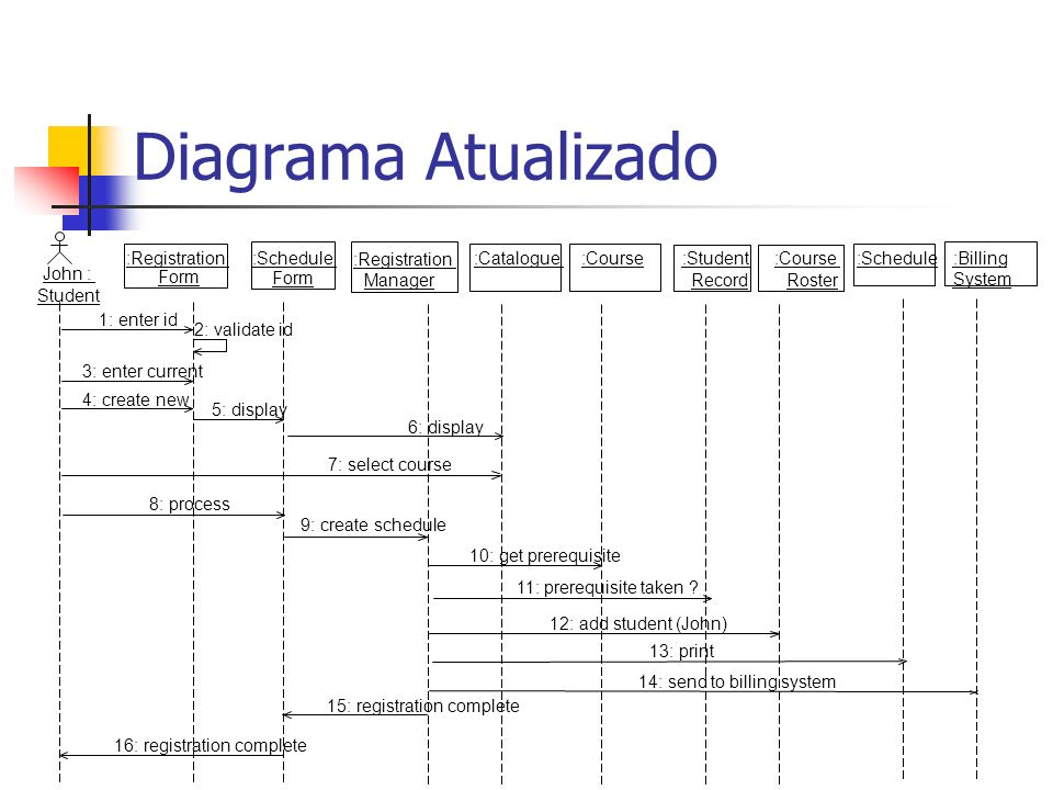 Diagrama Atualizado :Registration :Schedule :Registration :Catalogue