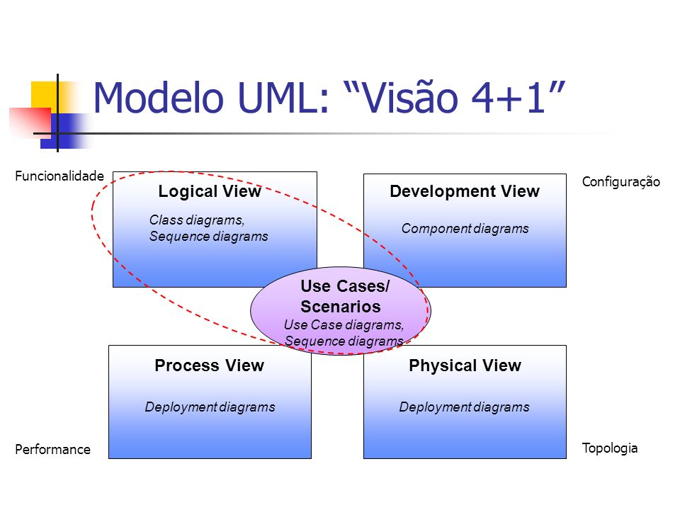Modelo UML: Visão 4+1 Logical View Development View Use Cases/