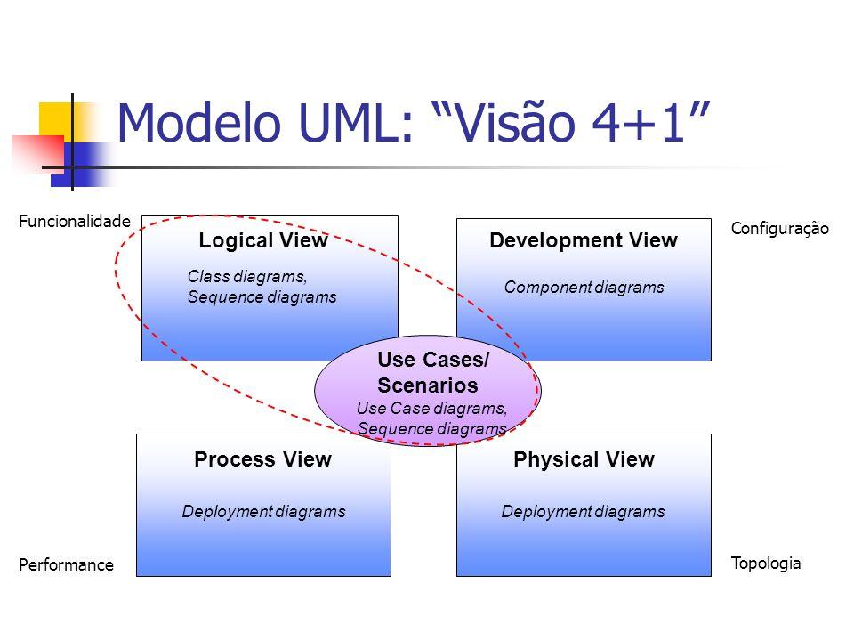 Modelo UML: Visão 4+1 Logical View Development View Use Cases/