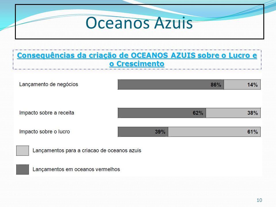 Oceanos Azuis Consequências da criação de OCEANOS AZUIS sobre o Lucro e o Crescimento.