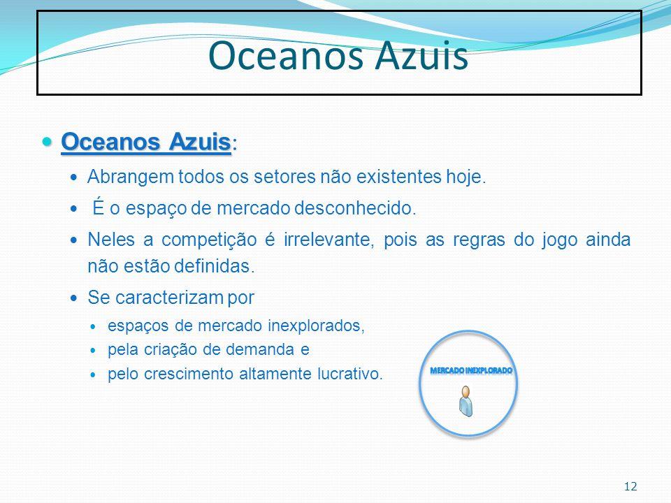 Oceanos Azuis Oceanos Azuis: