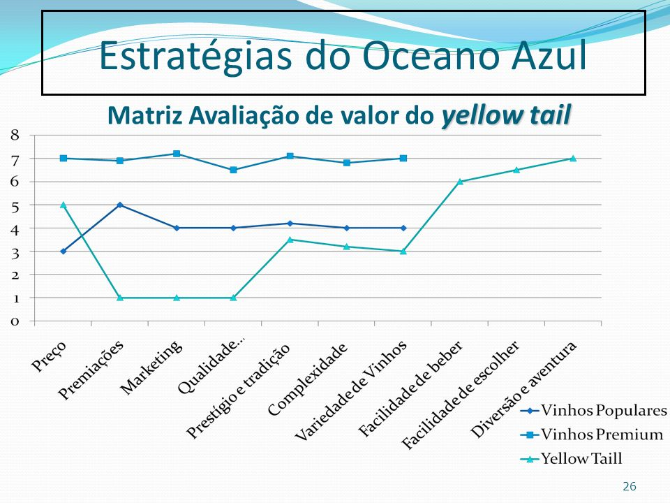 Matriz Avaliação de valor do yellow tail