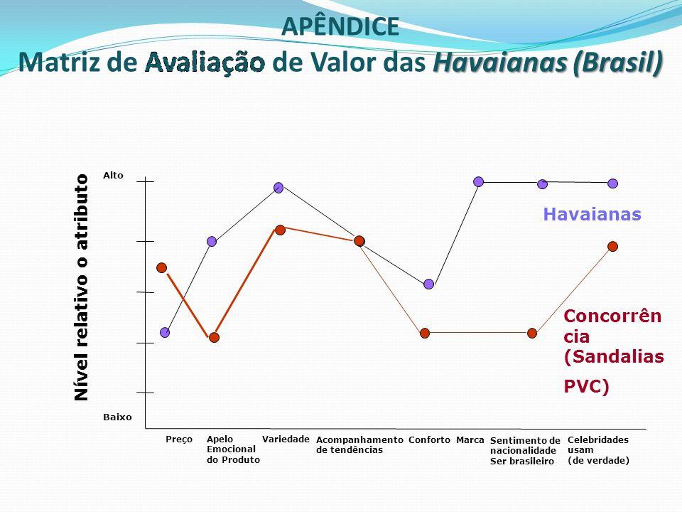 Matriz de Avaliação de Valor das Havaianas (Brasil)