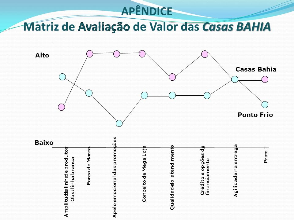 Matriz de Avaliação de Valor das Casas BAHIA