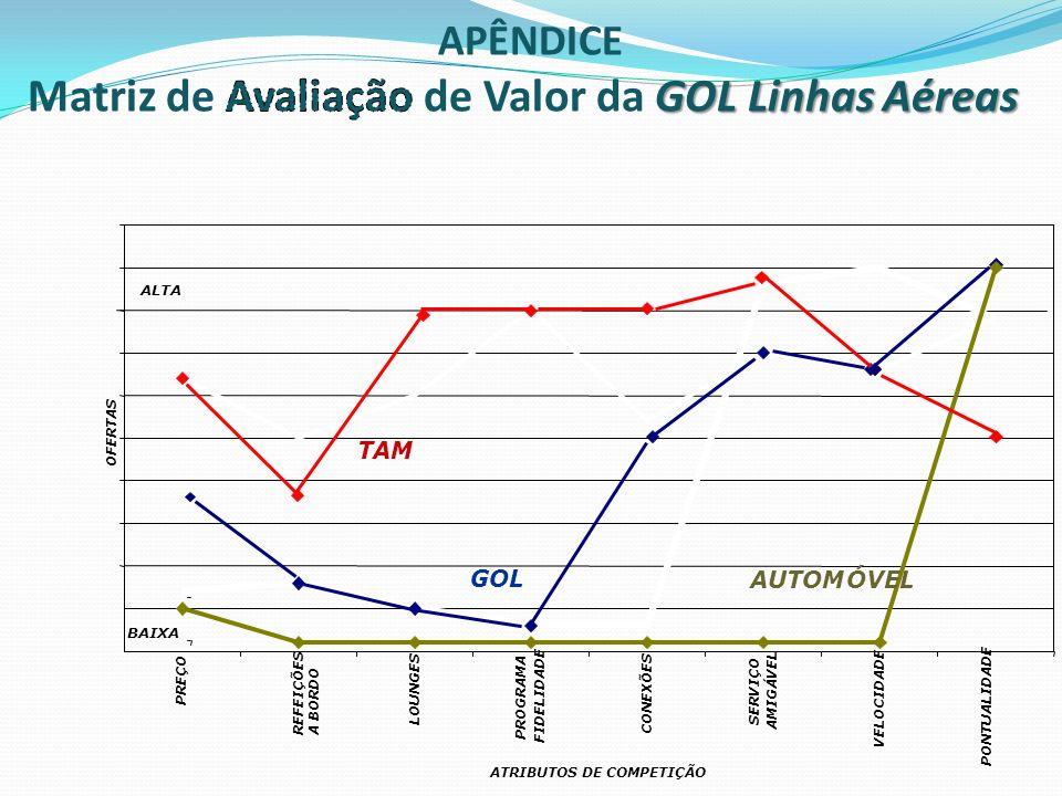Matriz de Avaliação de Valor da GOL Linhas Aéreas