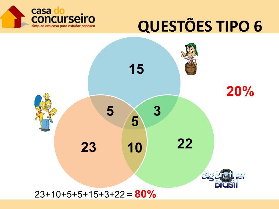 QUESTÕES TIPO 6 15 20% 5 3 5 22 23 10 23+10+5+5+15+3+22 = 80%