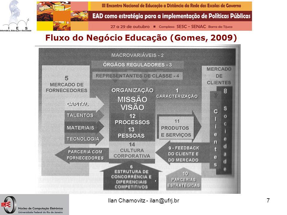 Fluxo do Negócio Educação (Gomes, 2009)