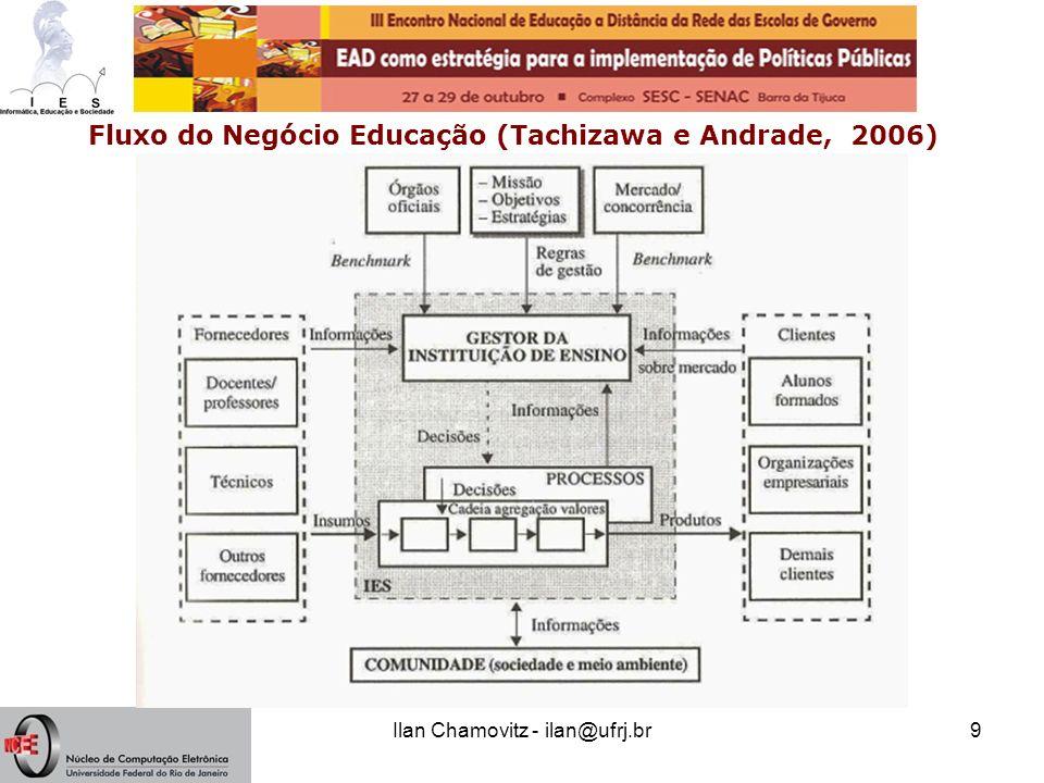 Fluxo do Negócio Educação (Tachizawa e Andrade, 2006)