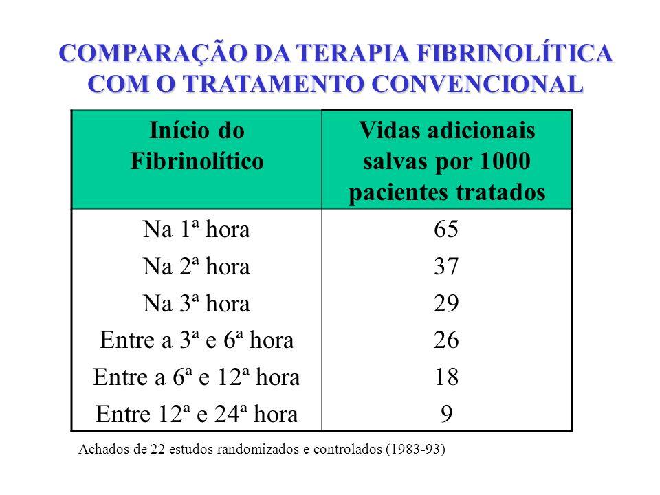 COMPARAÇÃO DA TERAPIA FIBRINOLÍTICA COM O TRATAMENTO CONVENCIONAL