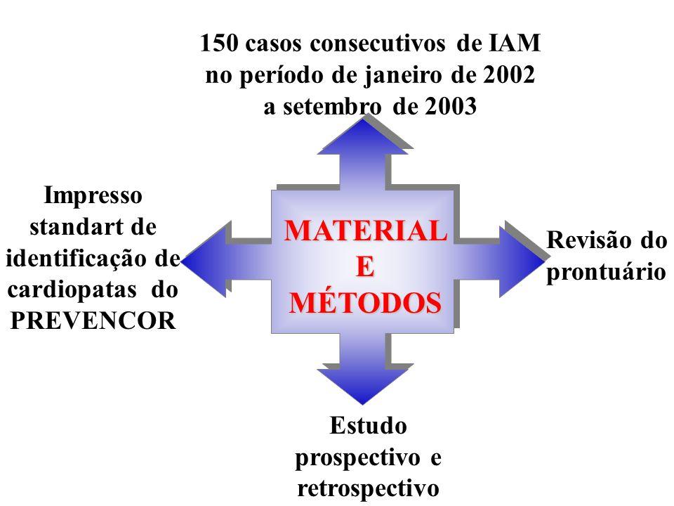 150 casos consecutivos de IAM no período de janeiro de 2002 a setembro de 2003