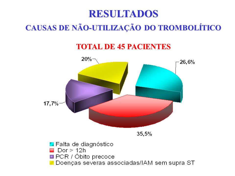 CAUSAS DE NÃO-UTILIZAÇÃO DO TROMBOLÍTICO