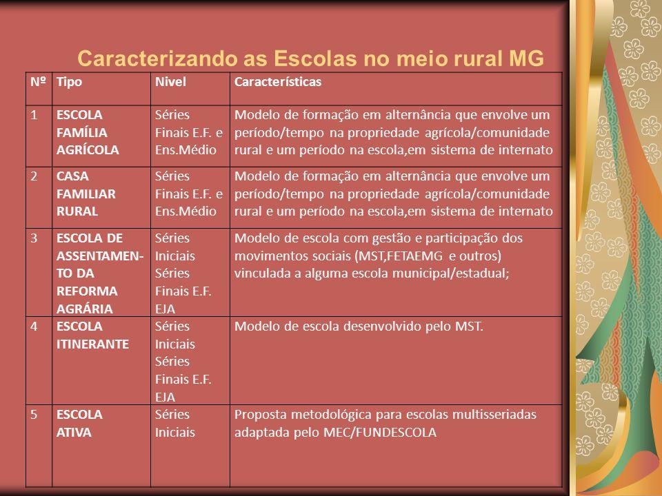 Caracterizando as Escolas no meio rural MG